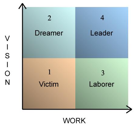 Vision Work