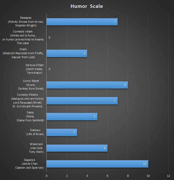 Humor Scale